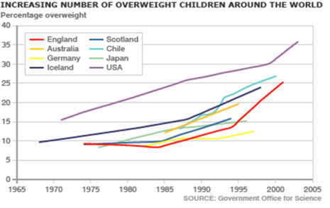 increasing-number-of-overweight-children-around-the-world ISGlobal